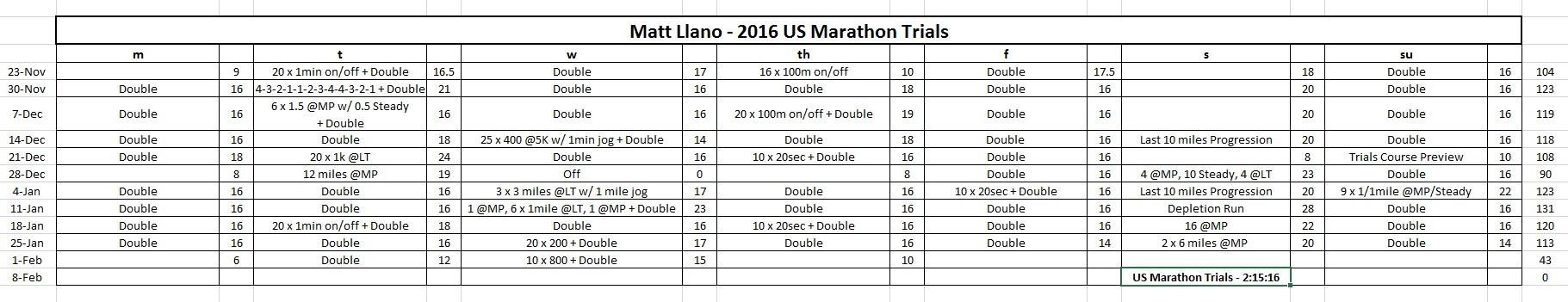 Matt Llano training