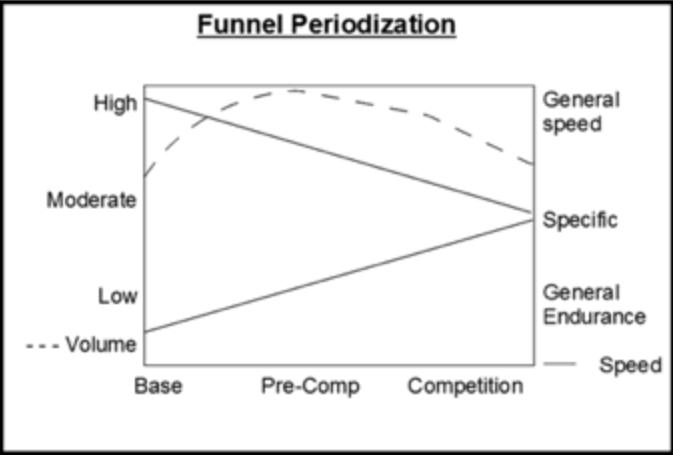Funnel Periodization Renato Canova