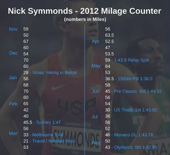Nick Symmonds Training Olympics 800m