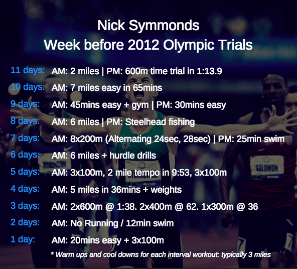 Nick Symmonds Olympic 2012 trials